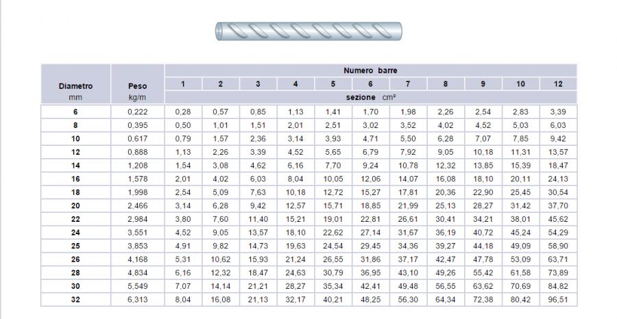 Ferro armatura prezzo termosifoni in ghisa scheda tecnica for Prezzo del ferro al kg oggi